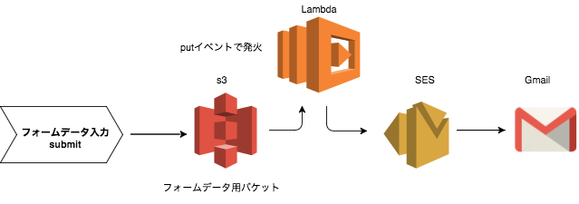 aws_Diagram (_3).png