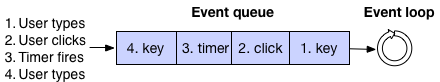 event-loop-example.png