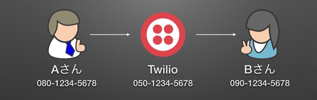 twilio-masked-number.jpg
