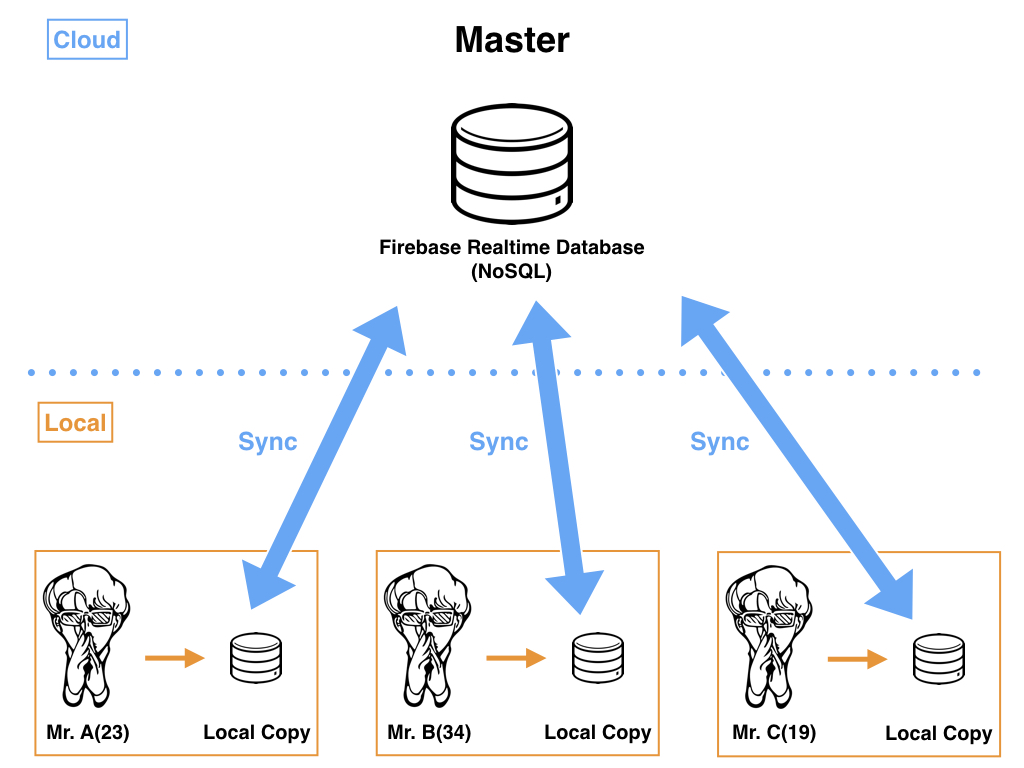 realtime database.001.jpeg