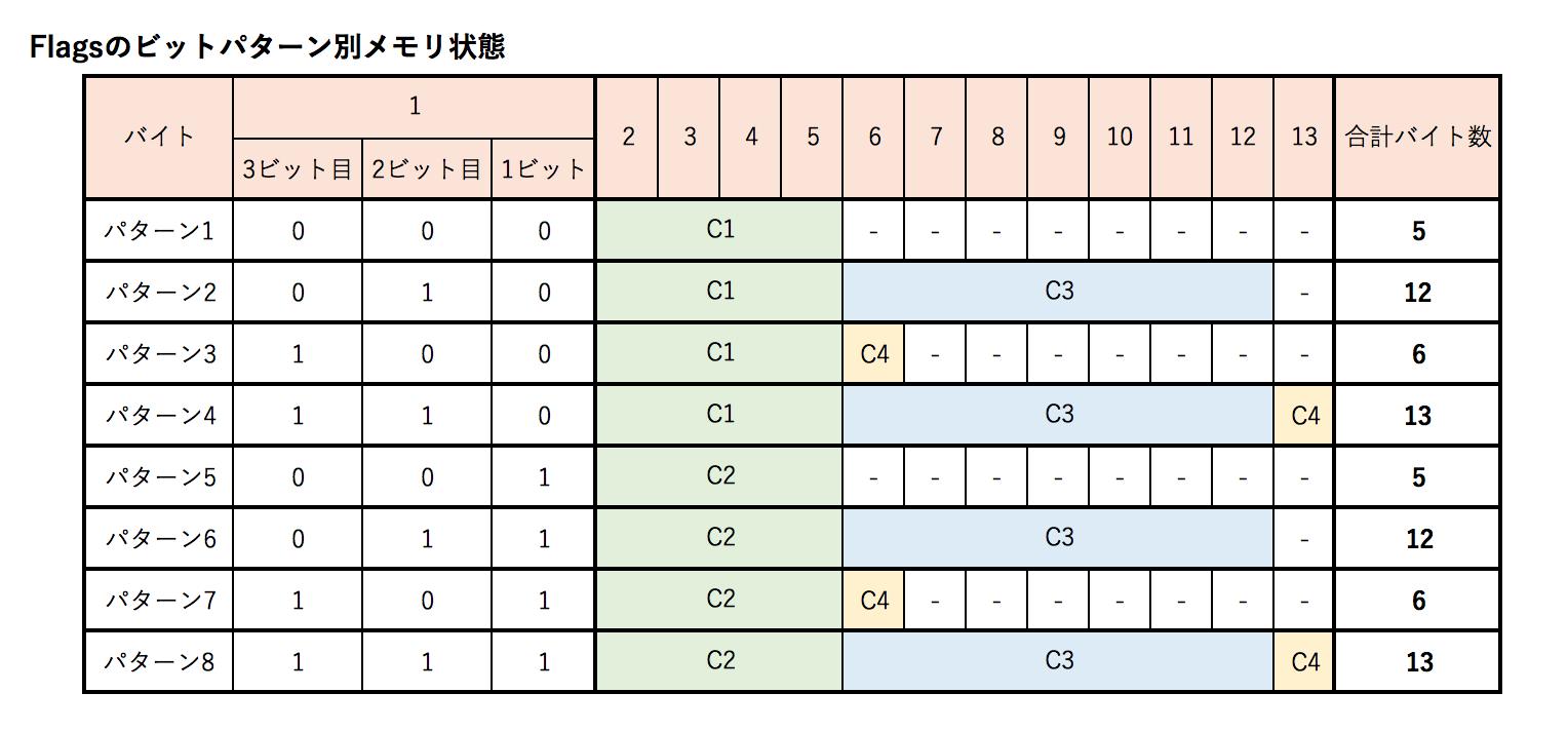 Flagsのビットパターン別メモリ状態.png