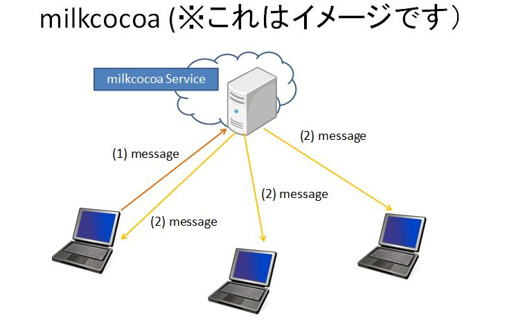 milkcocoa_image.png