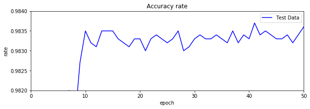 accuracy_rate_test.png