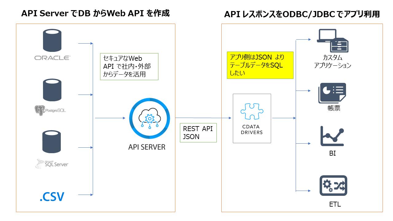 API Server で作ったAPI のデータを、やっぱりアプリケーション