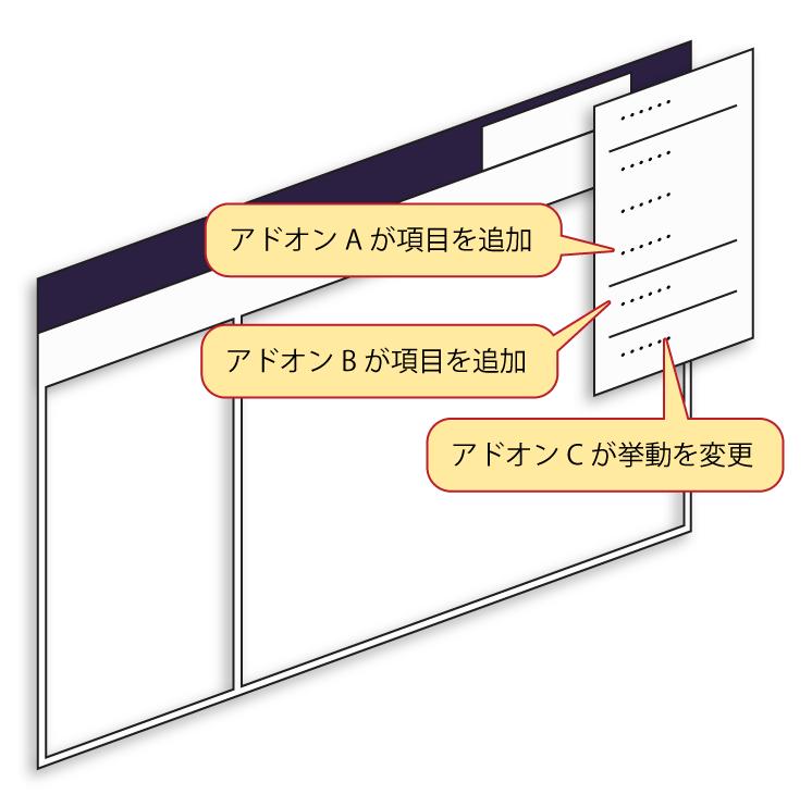 (XULアドオンがFirefox自体を改変する様子を表した図)