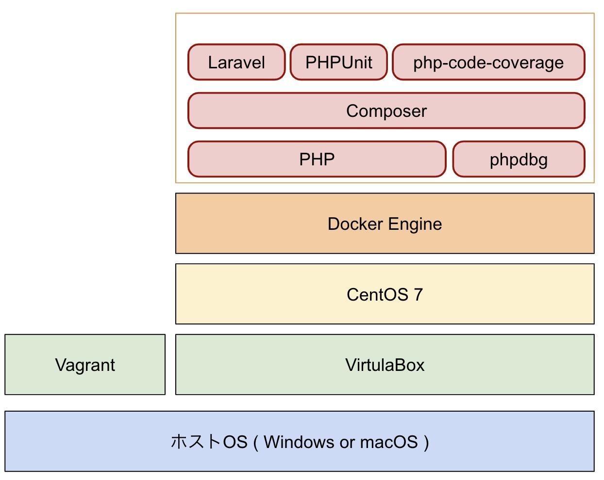 phpunit テストカバレッジをhtmlレポートで出力 phpdbg php code