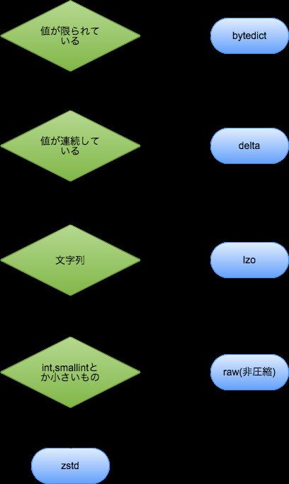 圧縮エンコードの選び方.png