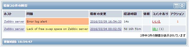 Zabbixログ監視 - ダッシュボード.png