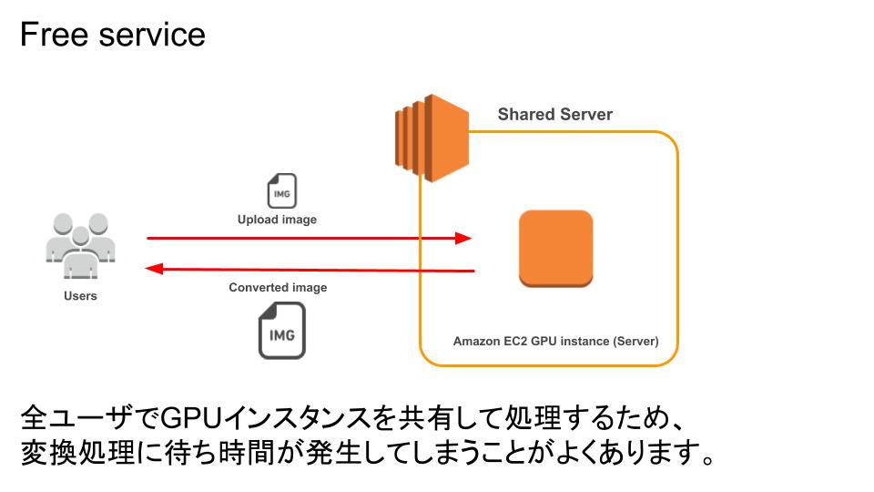 waifu2x-multi-システム構成図.png