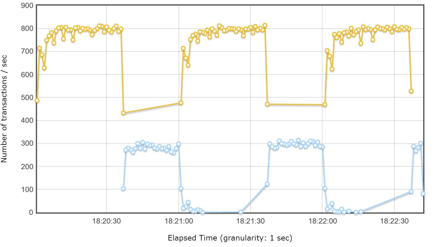 flotTransactionsPerSecond.png