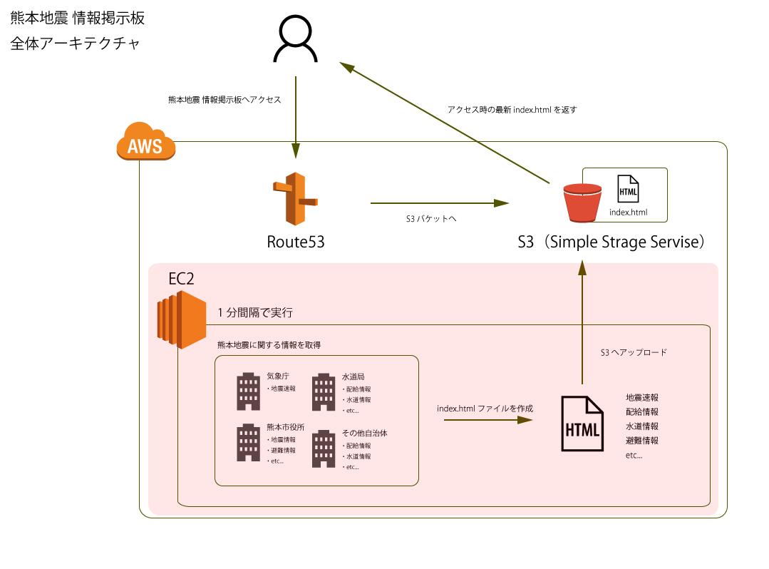 kumamoto-jishin_architecher_focus_ec2.jpg