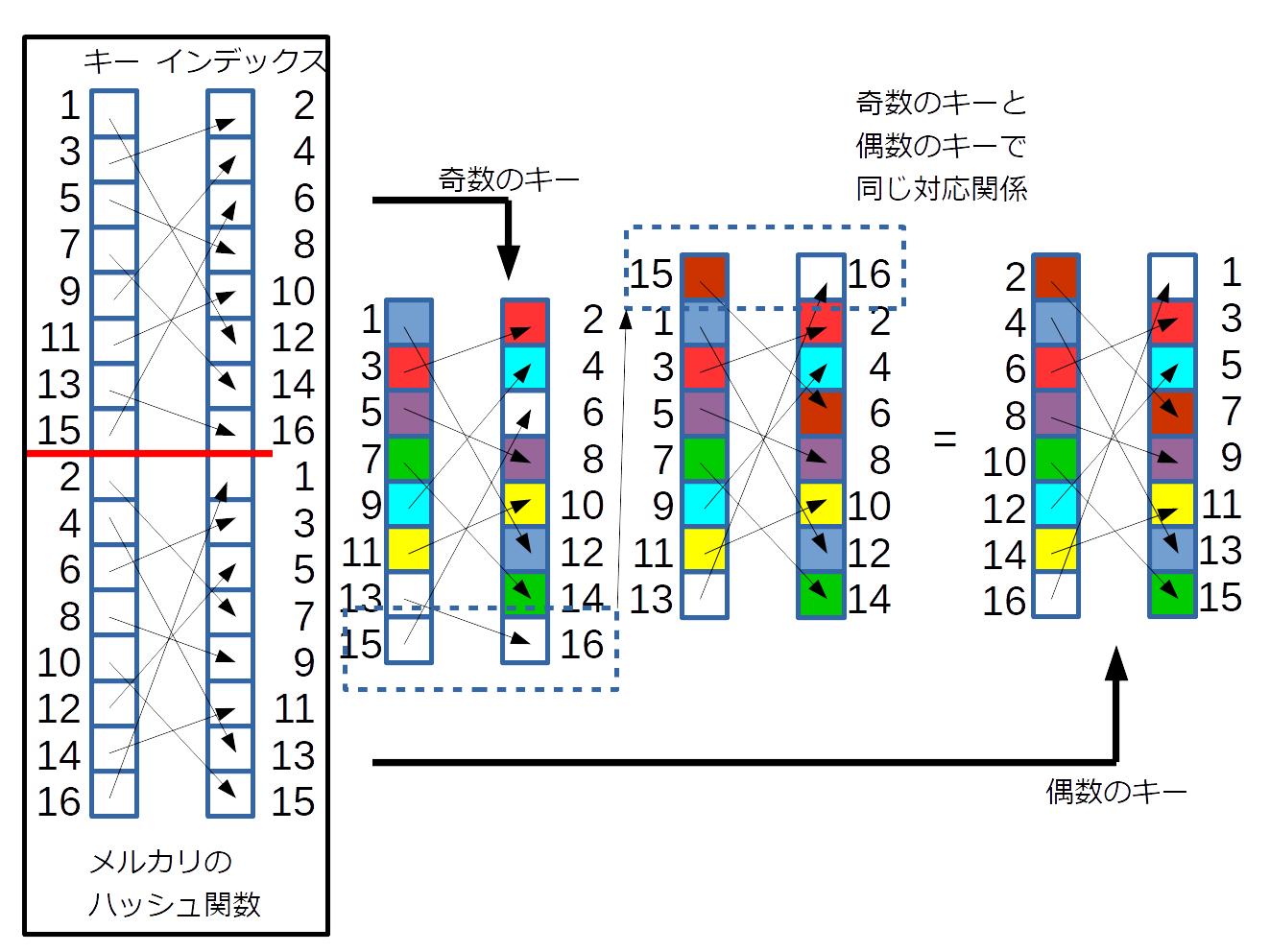 メルカリのハッシュ関数にはパターンがある