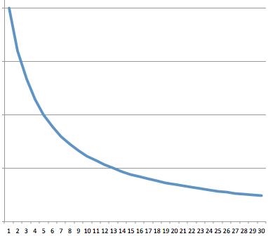 ランキングをスコア化する際には、上位と下位で重みを変えてみている