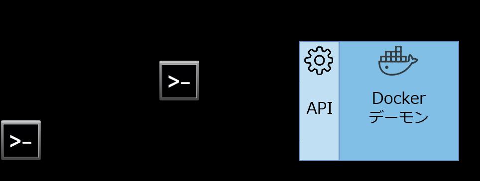 dockerでdockerグループ以外のユーザにdockerを使わせる (dockerの実行権限グループの変更)