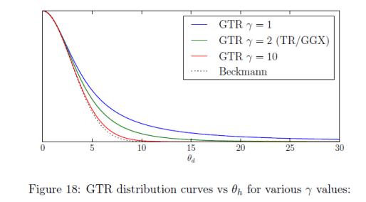 tuto-specular-brdf-disney-gtr-distribution.png