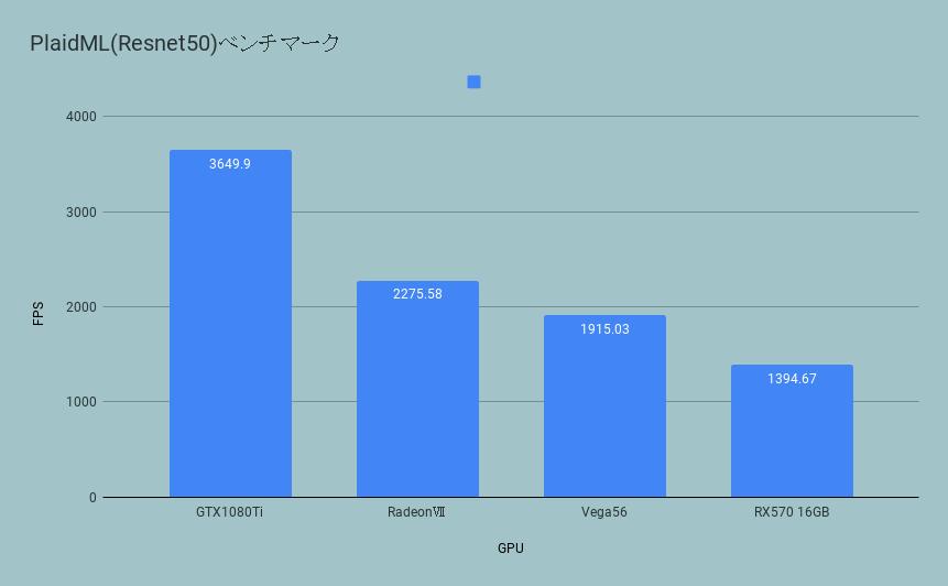 plaidML(ROCm-OpenCL)によるベンチマーク(VGG19モデル