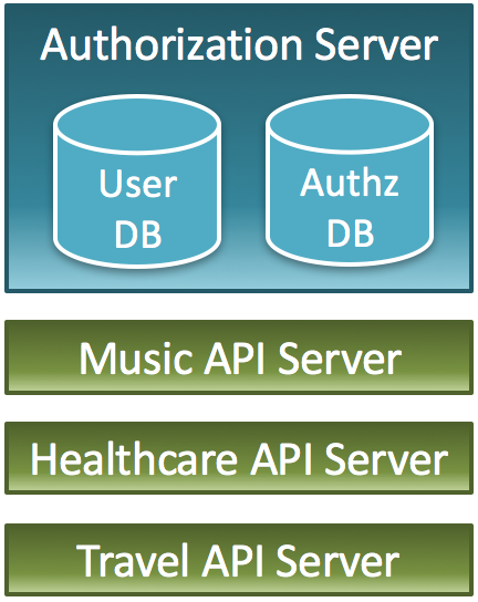 Multiple-API-Servers_One-Authorization-Server.png