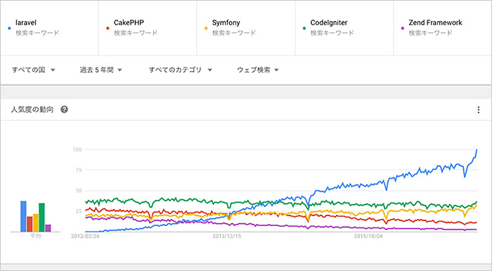 laravel-googletrends-all.jpg