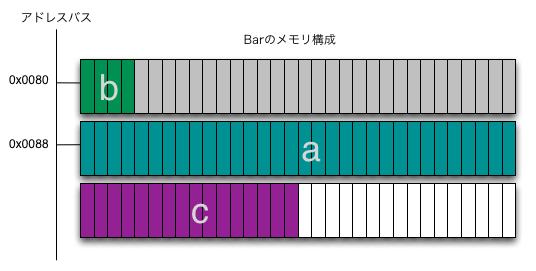 Barのメモリ構成.png