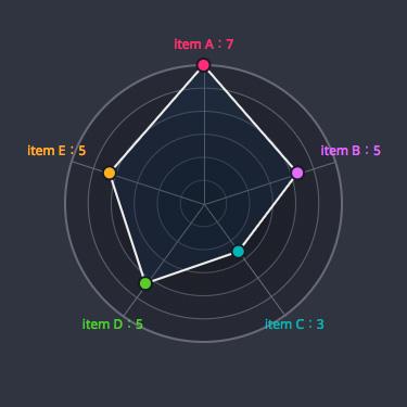 Radar Chart - Qiita