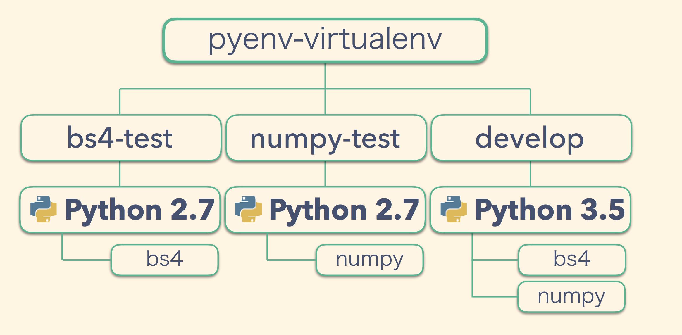 pyenv-virtualenv.png