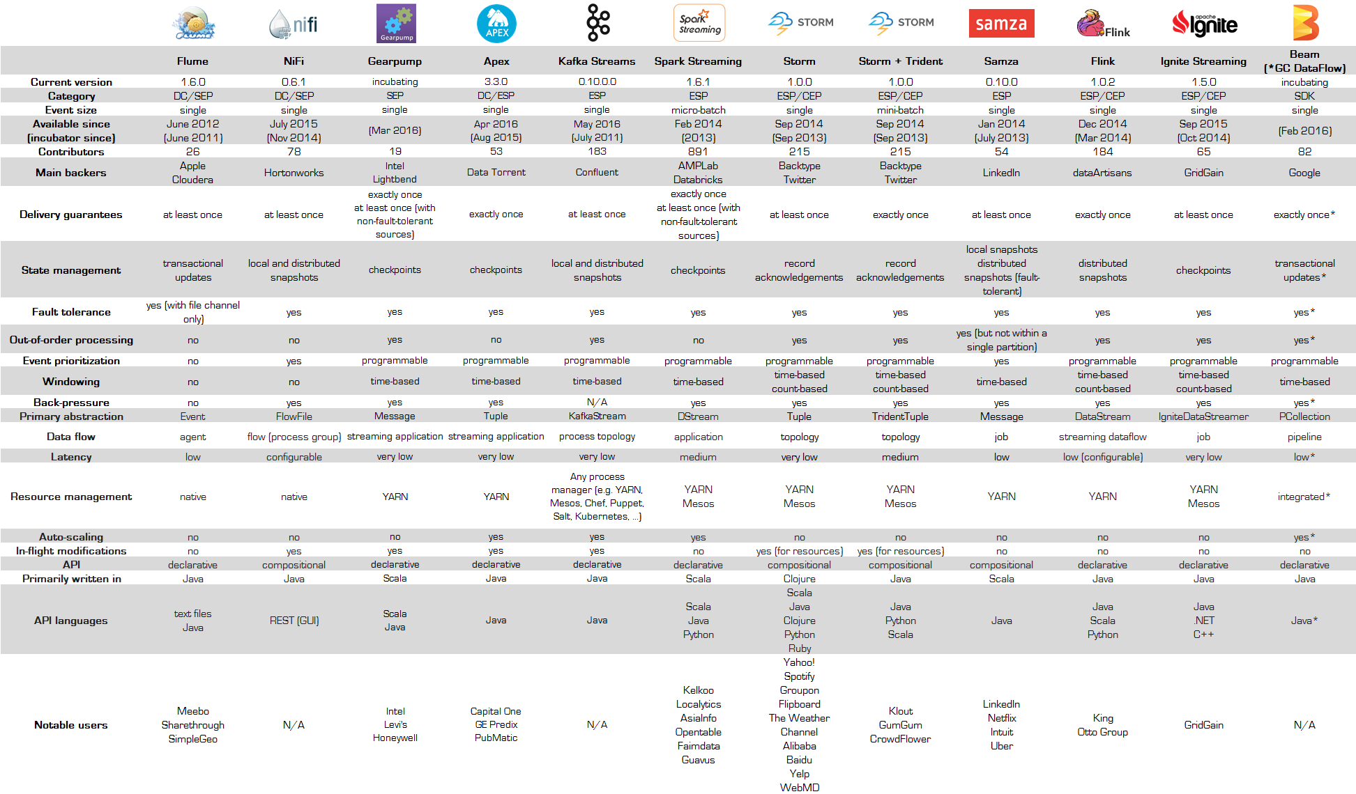 apache-streaming-technologies3.png
