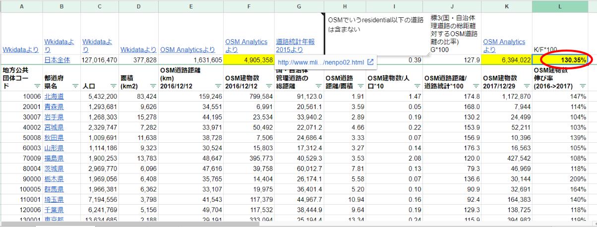 都道府県別OSMマッピング状況表_20171229 - Google スプレッドシート.png