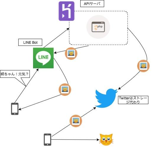 猫Bot妥協構成図.jpg