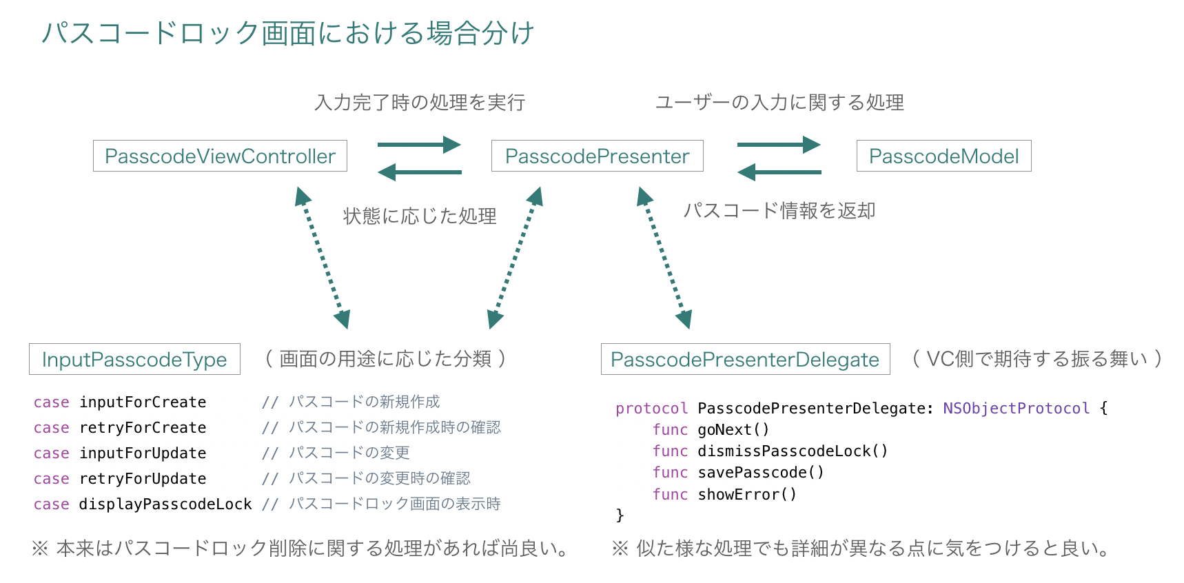 passcode_architecture.png