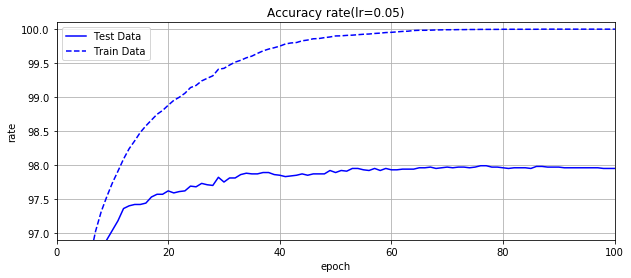 Accuracy_rate_dm=[100,50],lr=0.05.png