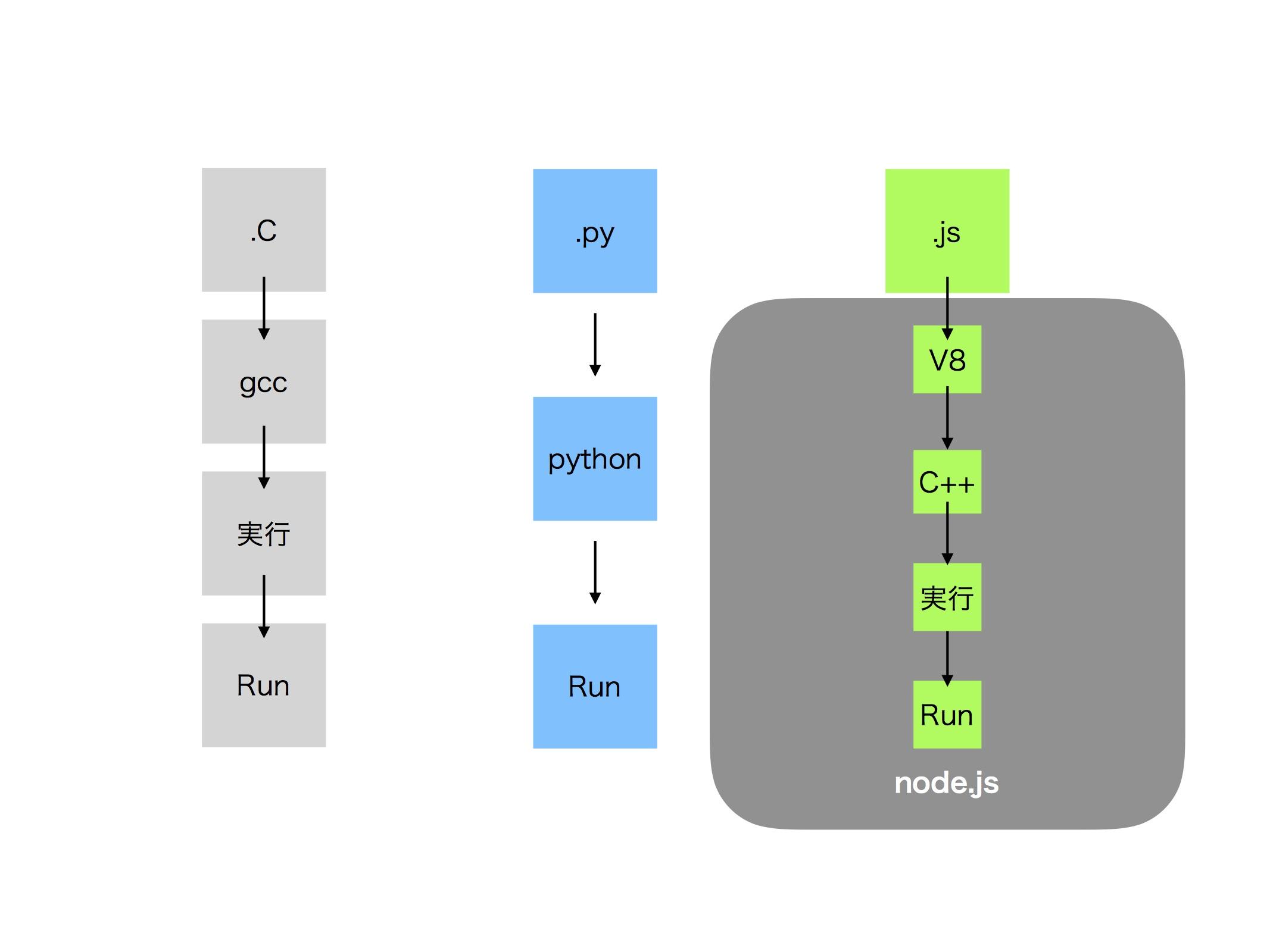 node.js概念図.jpg