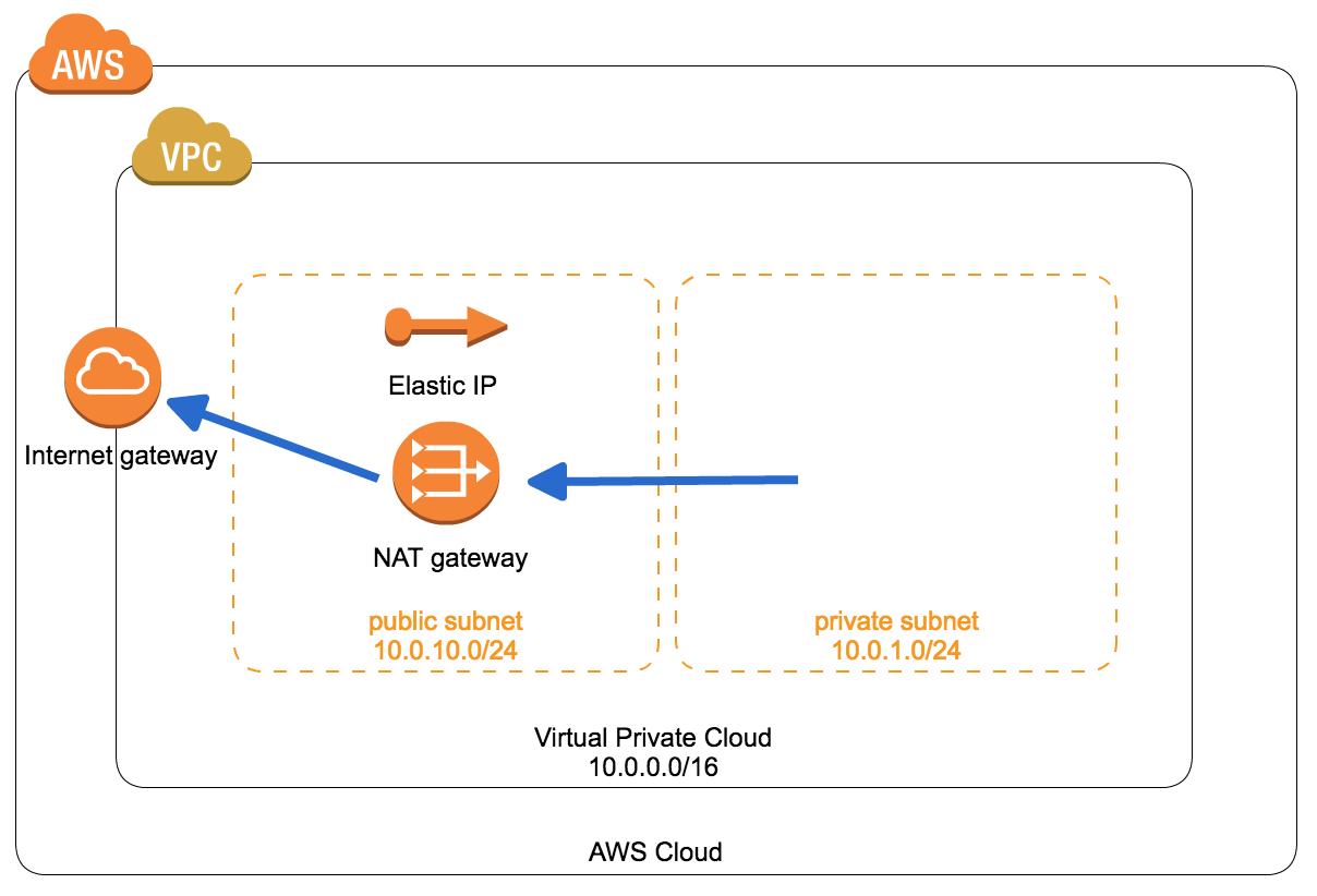 Lambdaの実行IPアドレスを固定し、kintoneセキュアアクセスに対応 ...
