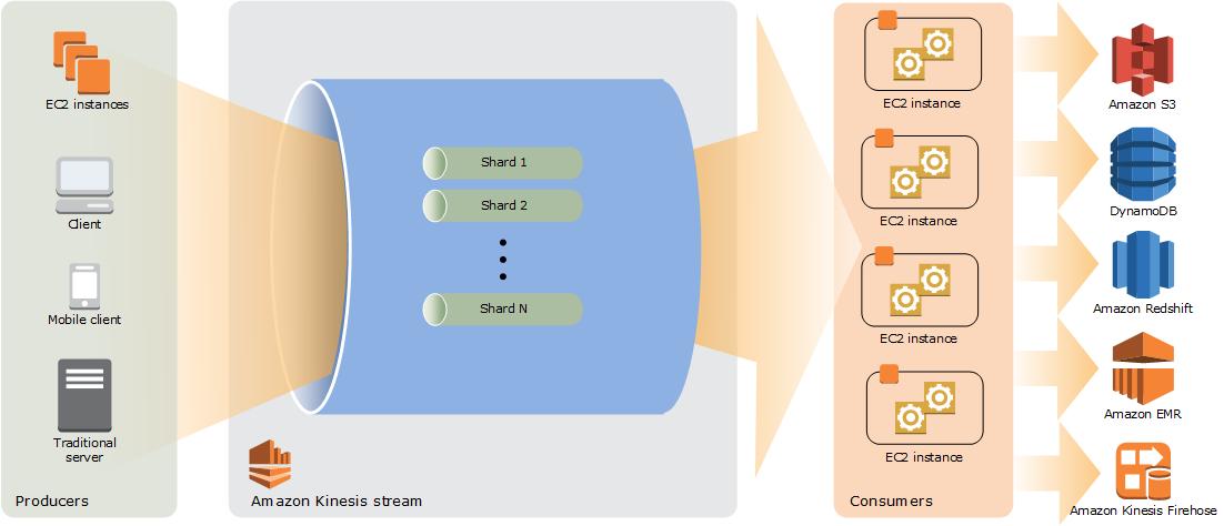 Kinesis Data Streams のアーキテクチャの概要
