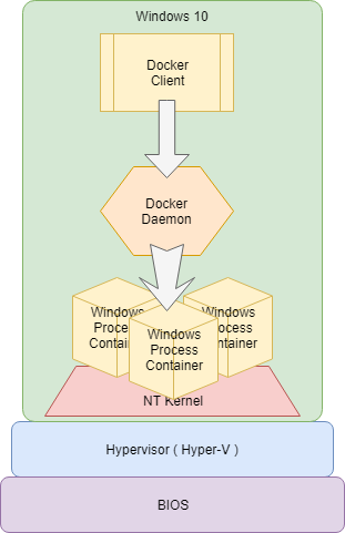 Docker Desktop の復習と、Windows Container に入門: Windows