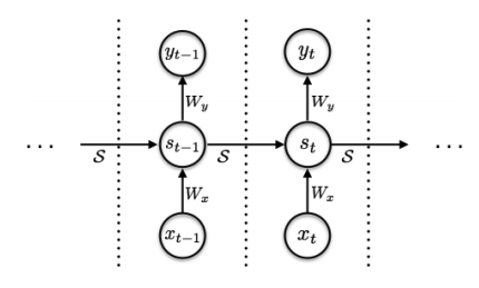 RNNの図の画像