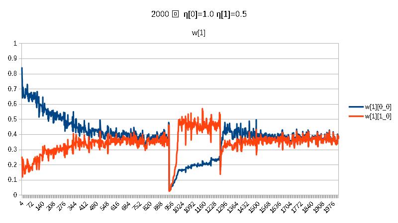 積2000w[1]η[0]=1.0η[1]=0.5.png
