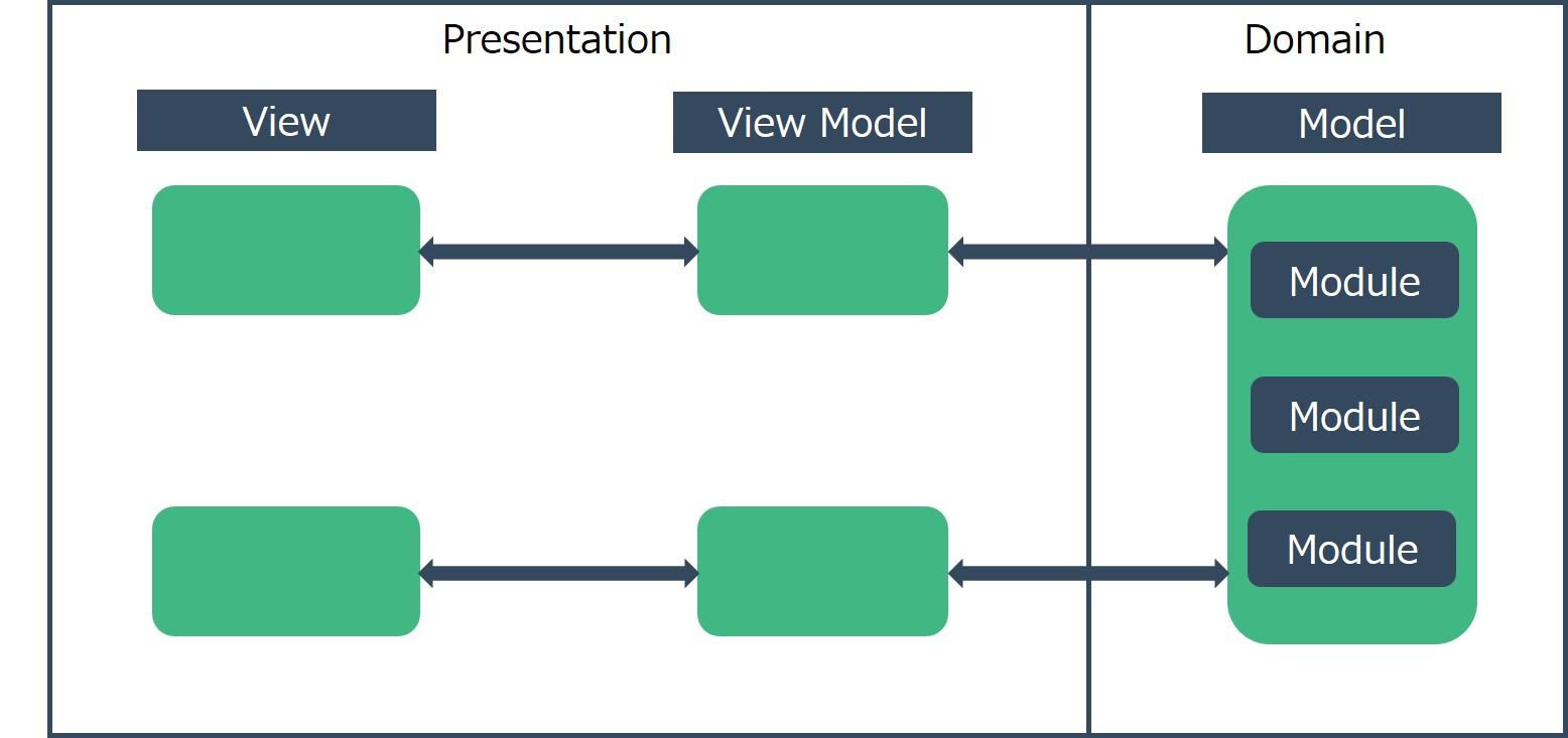 MVVM_Storeの概念.jpg
