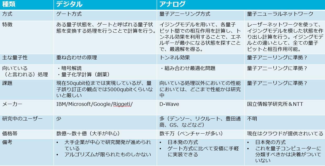 量子コンピューターの分類と現状.JPG