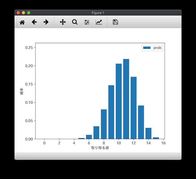 Pythonをやってたらコードがどんどん数学に見えてきたので、、数学とか統計とかを整理してみた