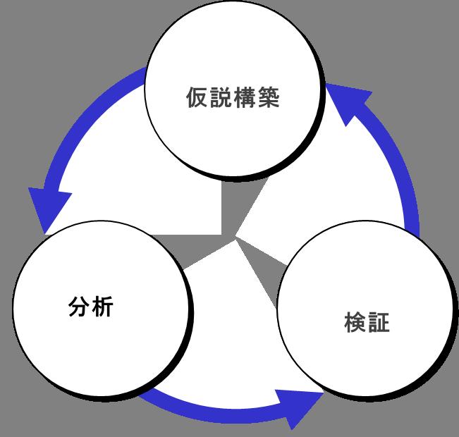 分析サイクル.png