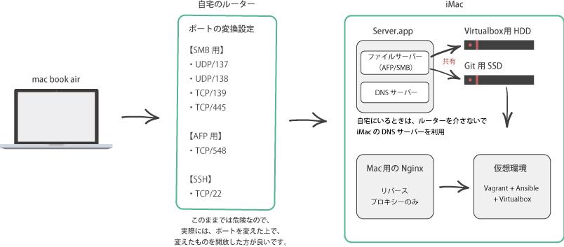 qiita用の構成図.jpg