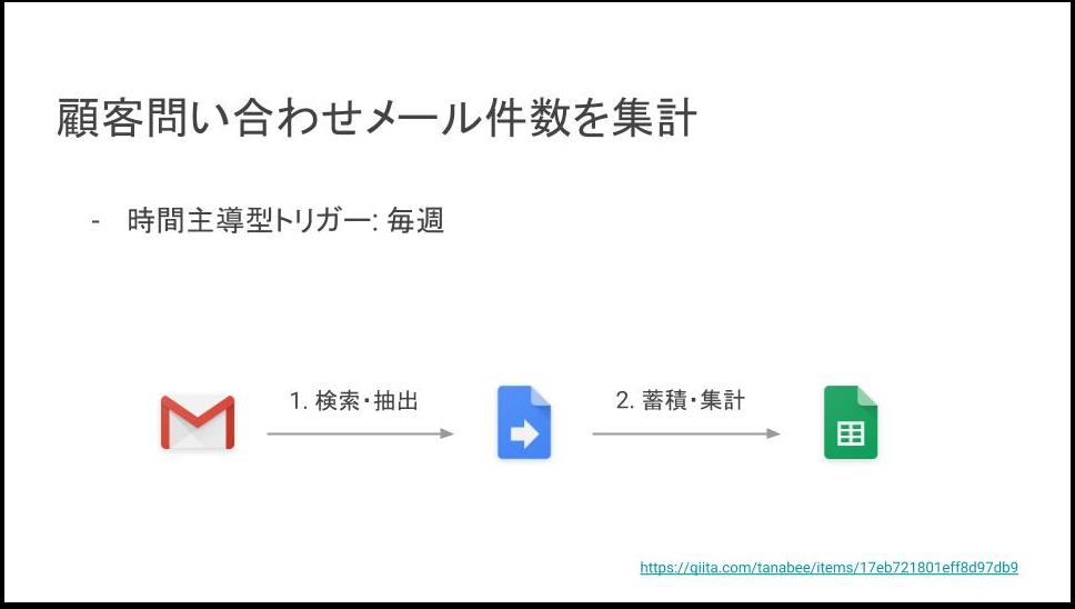 Google Apps Script で始める RPA.png