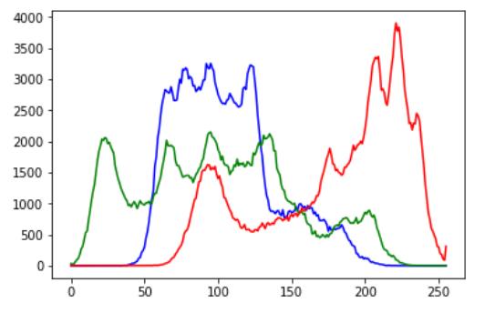 PythonでOpenCVのよく使いそうな処理をまとめてみた - Qiita