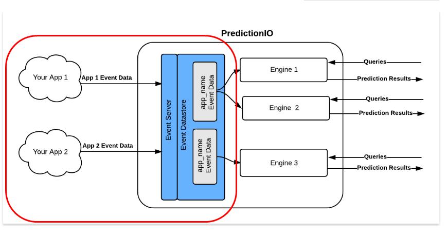 predictionIO_EventServer_image.png