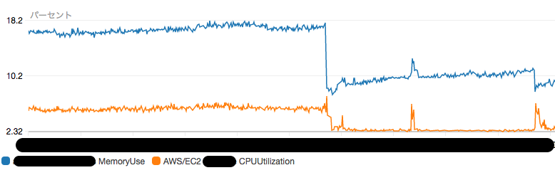 PHP7CPU_メモリ使用率.png
