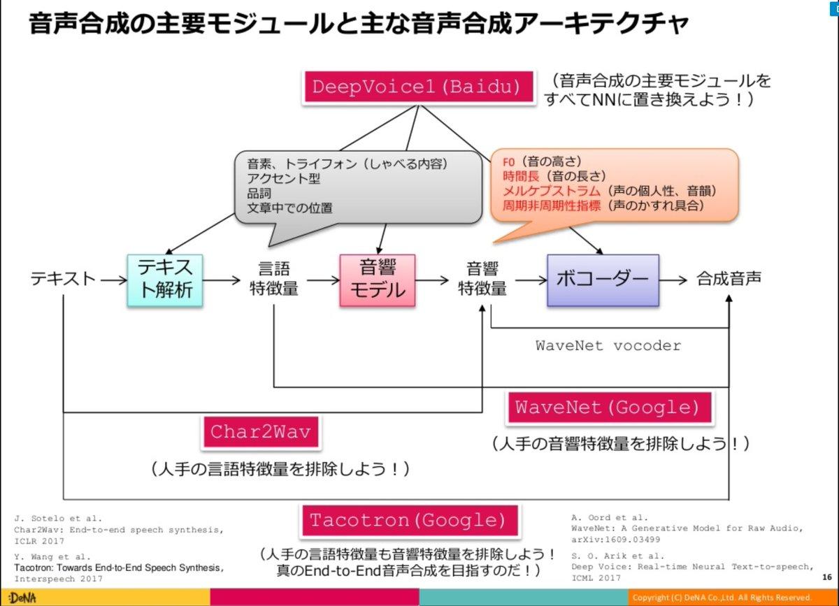TTSの図