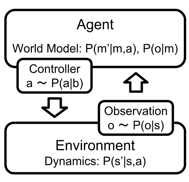 POMDPにおける環境-エージェントの状況と世界モデル