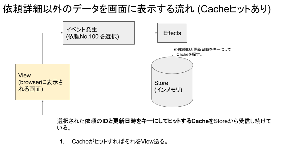TaskDriverのStore発表資料用の図 (1).png