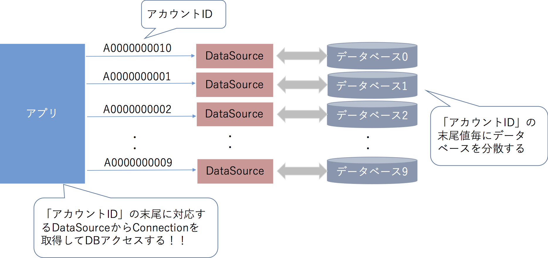 SpringのAbstractRoutingDataSourceを使ってシャーディングっ