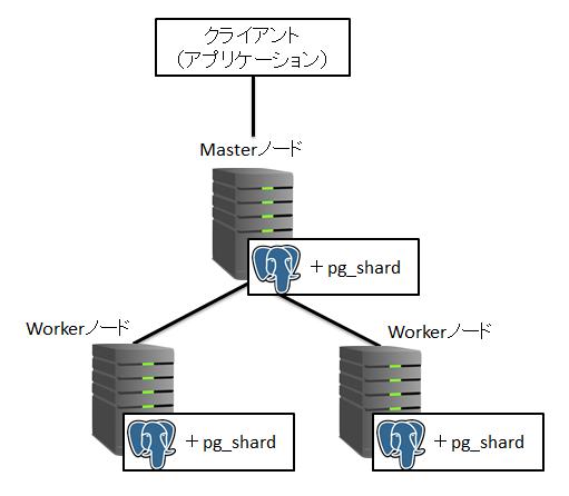 pg_shard_構成図.PNG